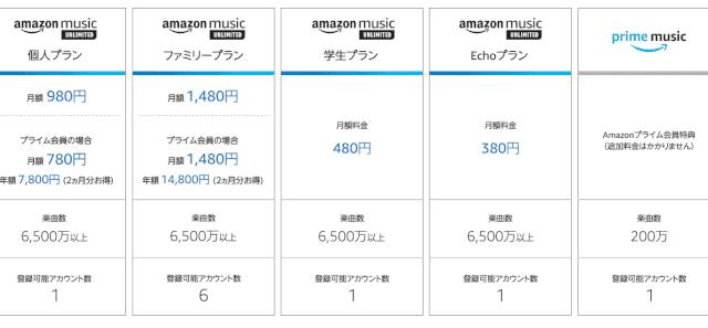 Amazonミュージックアンリミテッド 料金